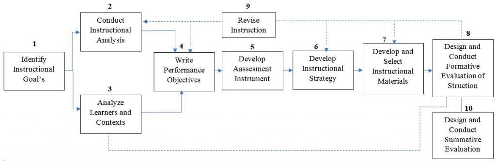 Model Penelitian Pengembangan dick & Carey