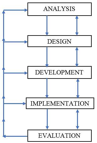 model penelitian pengembangan ADDIE